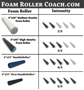 Foam roller coach