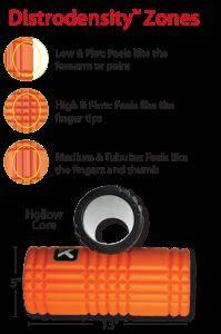 Foam roller zones